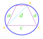 Area of a circle described near an isosceles trapezium, calculated along the sides of the trapezium, its diagonal and base